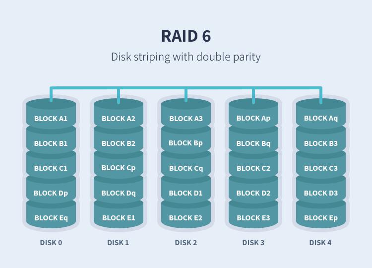 Innovern Solutions Understanding Different Raid Levels